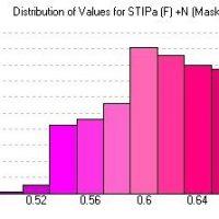 wykres-rozkładu-współczynnika-zrozumiałości-mowy-STiPa-na-peronie