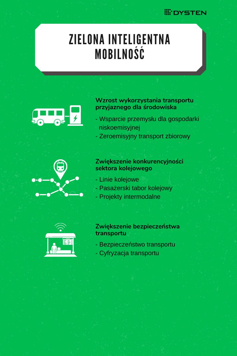 cyfryzacja transportu, infografika-zielona-inteligenta-mobilność-KPO-2